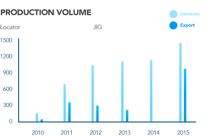 TMMIN Dies And Jig Production Volume