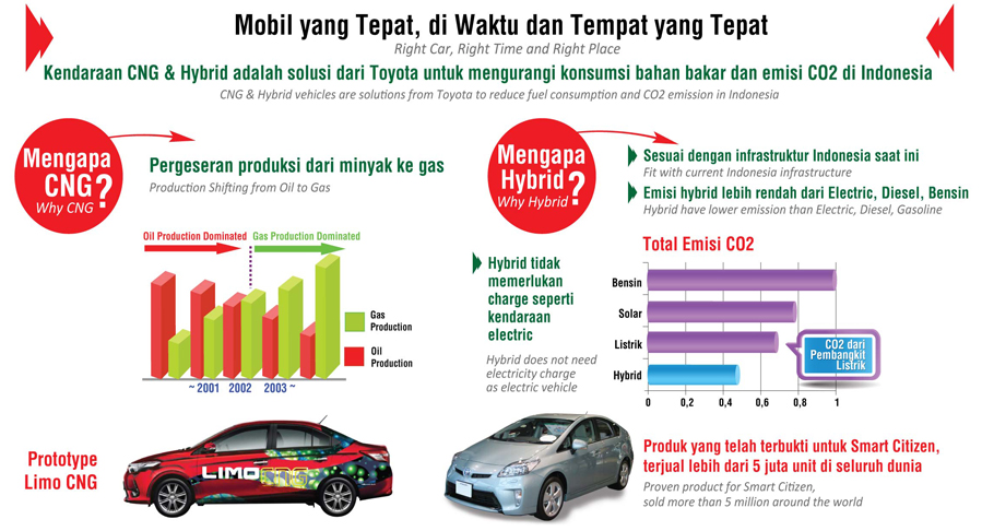 Eco-Friendly Vehicles that are suitable for Indonesia