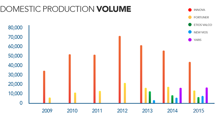 TMMIN Vehicle Production Volume